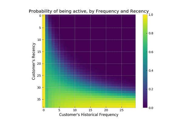 How Shopify Merchants Can Measure Retention - Probability of Being Active, by Frequency and Recency