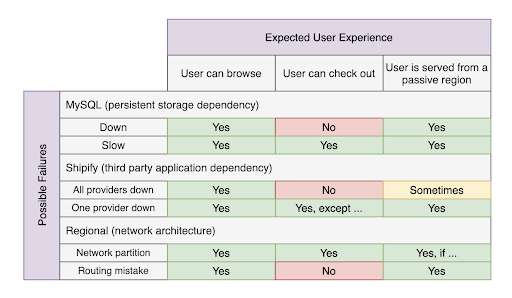 This user-centric resiliency matrix shows the potential failures and their impact on user experience. For example, can a user browse (yes) or check out (no) if MySQL is down.