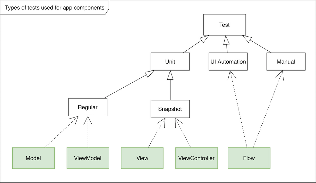 Types of Tests Used for App Components