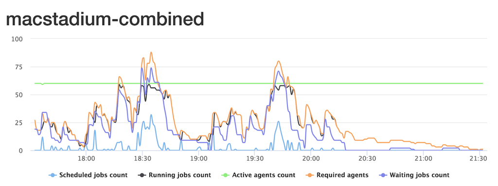 A Graph Showing Shopify's iOS CI Workload over 4 Hours During Our Work Day