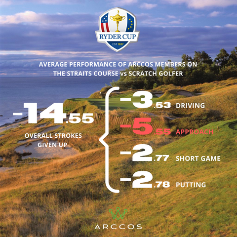 Strokes Gained Whistling Straits