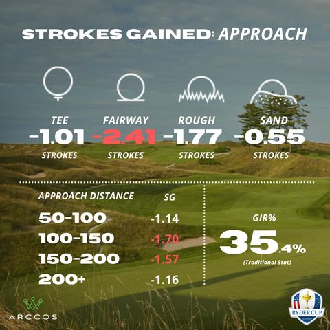 Approach shots on whistling straits