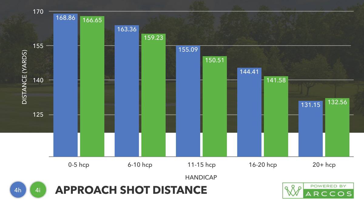 4-iron vs 4-hybrid - which club should I have in the bag? Approach shot distance Graph
