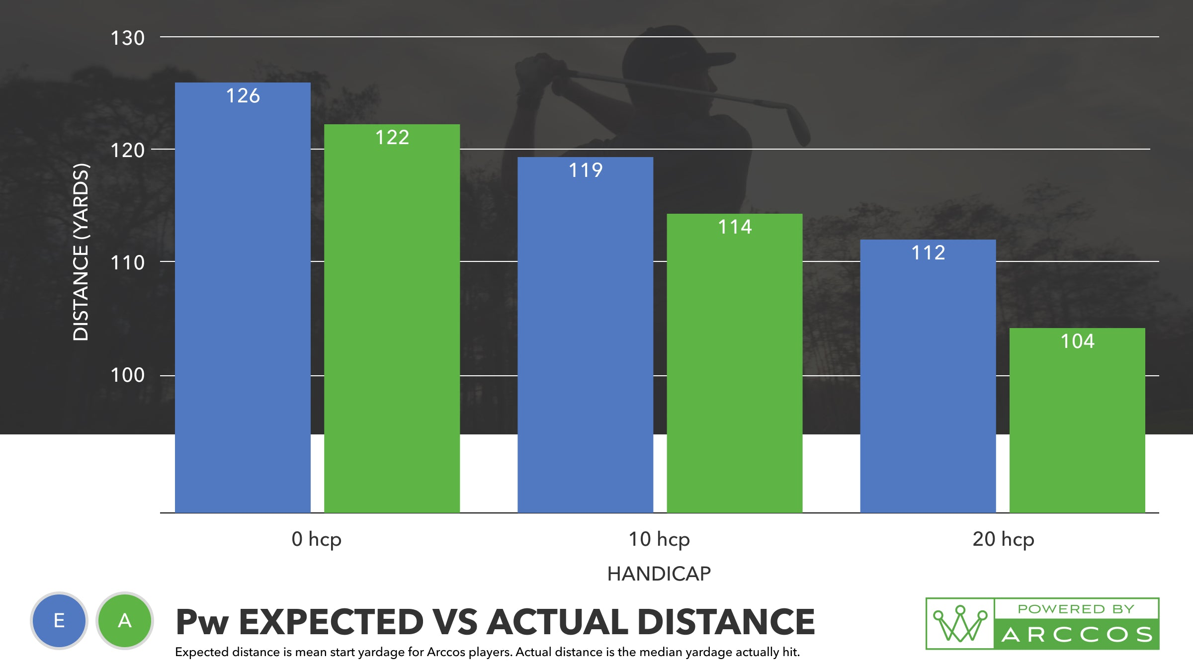 Arccos Users Pitching Wedge Starting Distance vs Distance Actually Hit