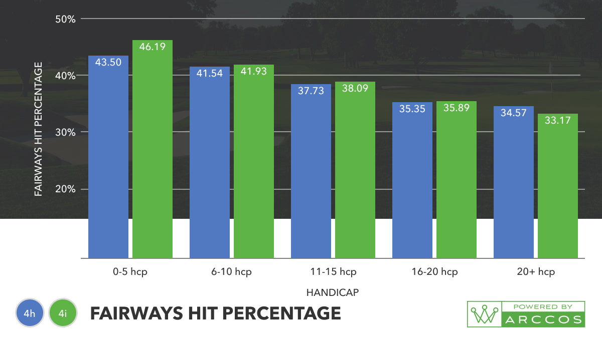 4-iron vs 4-hybrid - which club should I have in the bag? Fairways hit percentage Graph