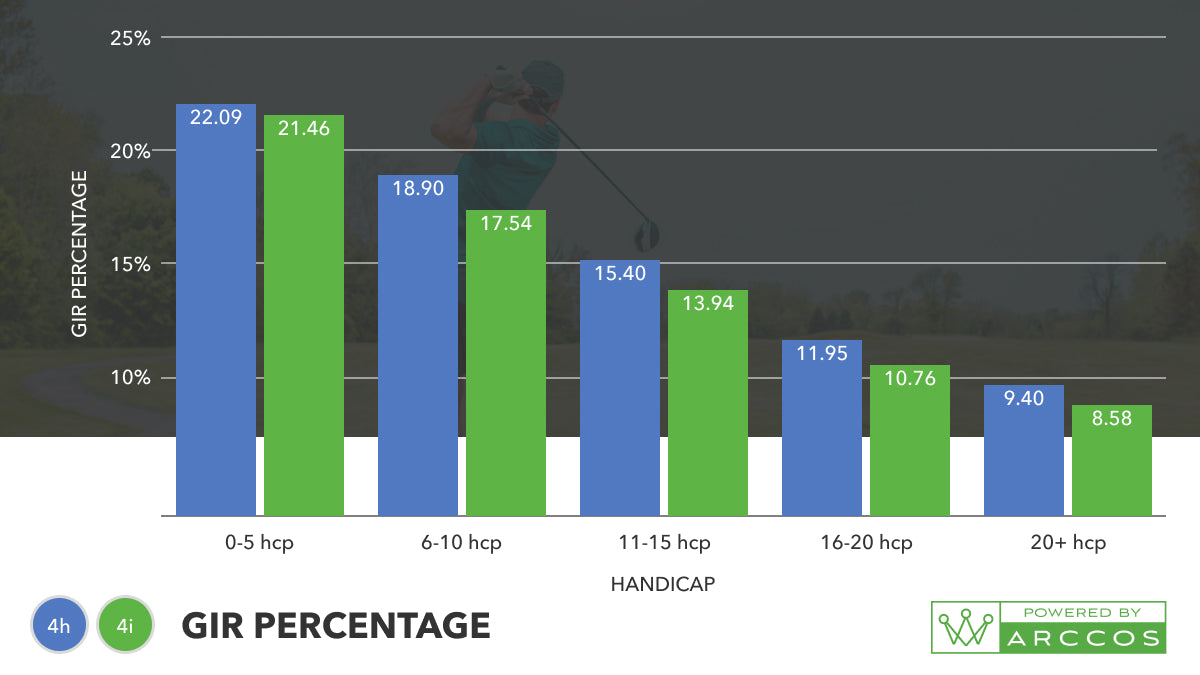 4-iron vs 4-hybrid - which club should I have in the bag? Green in regulation percentage Graph