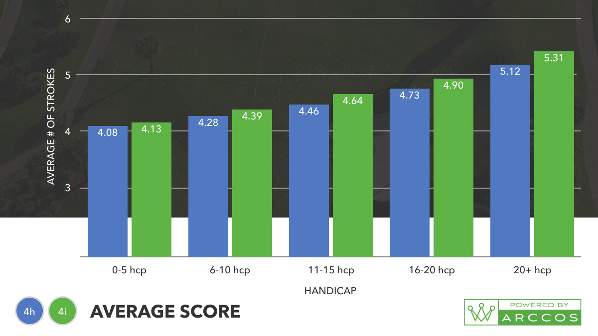 4-iron vs 4-hybrid - which club should I have in the bag? Average score Graph