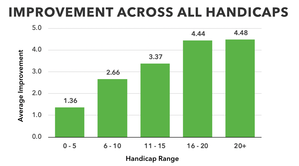 Improvement Across All Handicaps