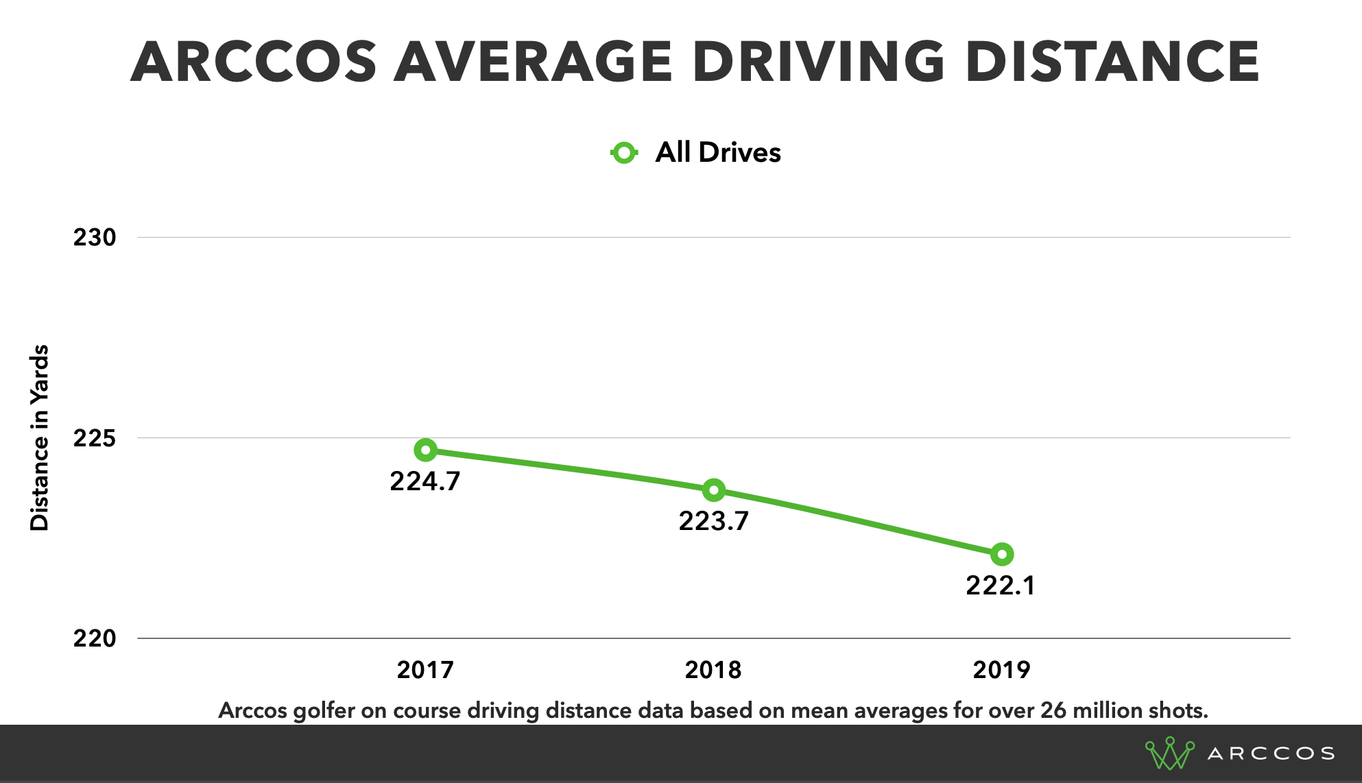 Average Driving Distance for Amateur Golfer Arccos Users