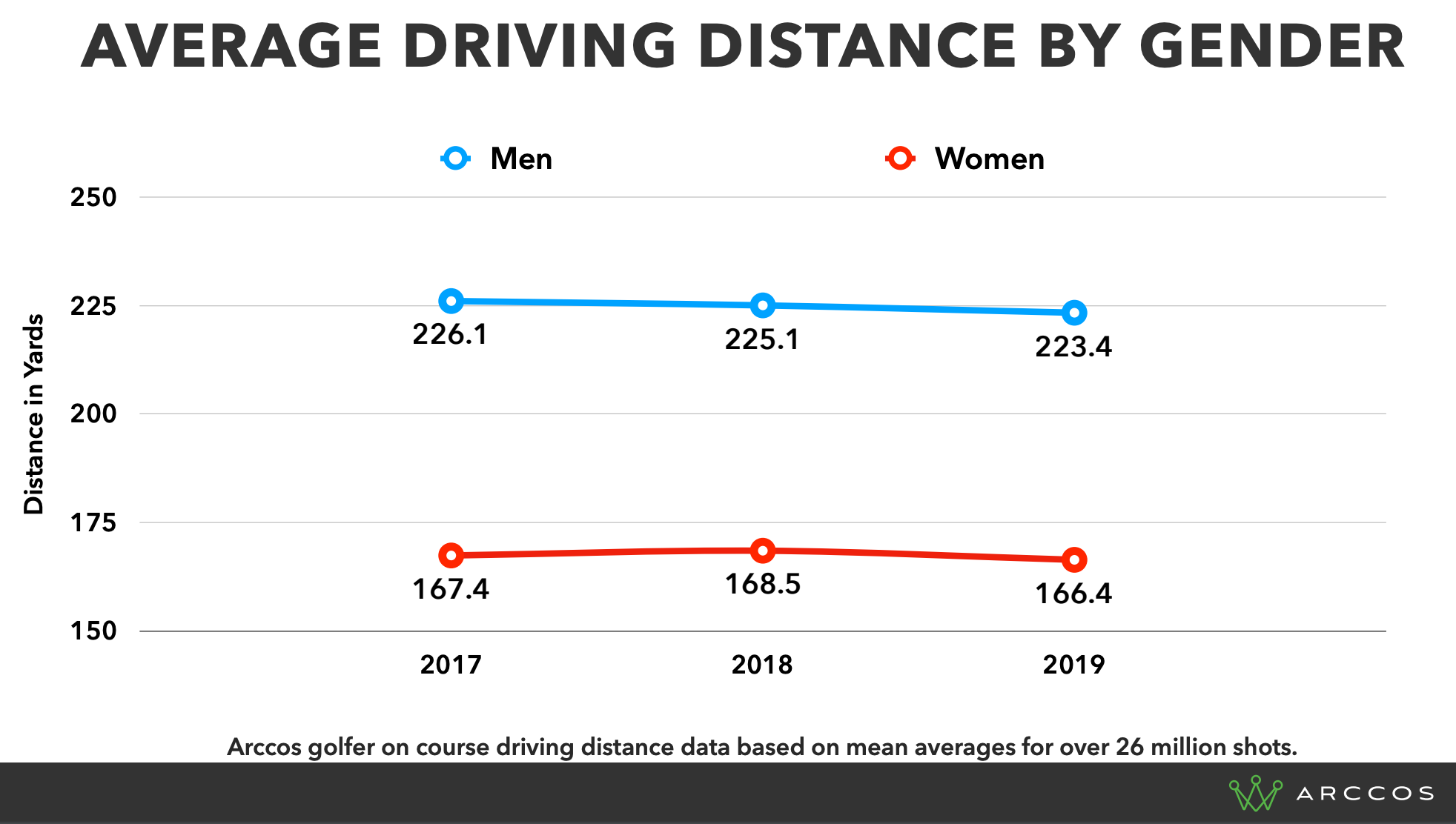 Average Driving Distances By Gender - Arccos Amateur Golfers