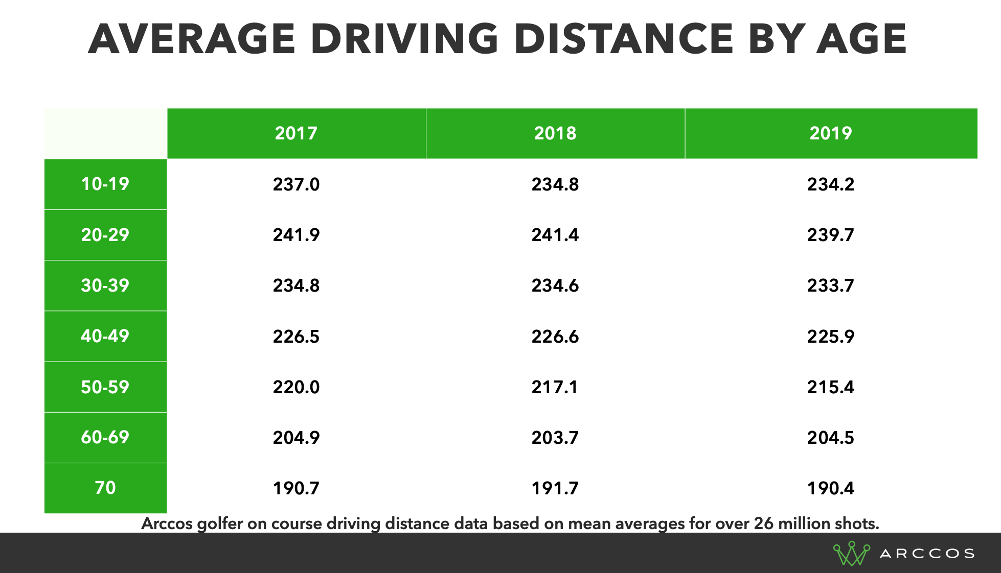 Average Driving Distances By Age - Arccos Amateur Golfers