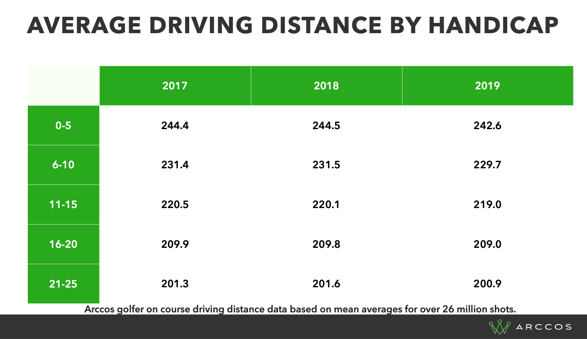 Average Driving Distances By Handicap - Arccos Amateur Golfers