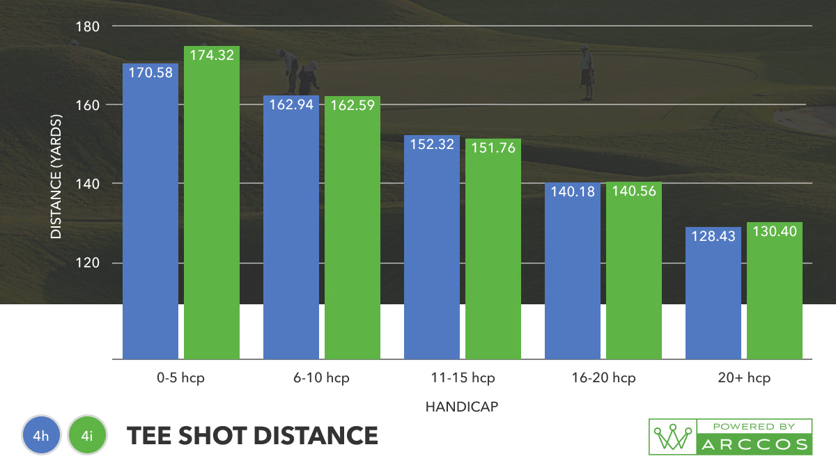 4-iron vs 4-hybrid - which club should I have in the bag? Tee shot distance Graph