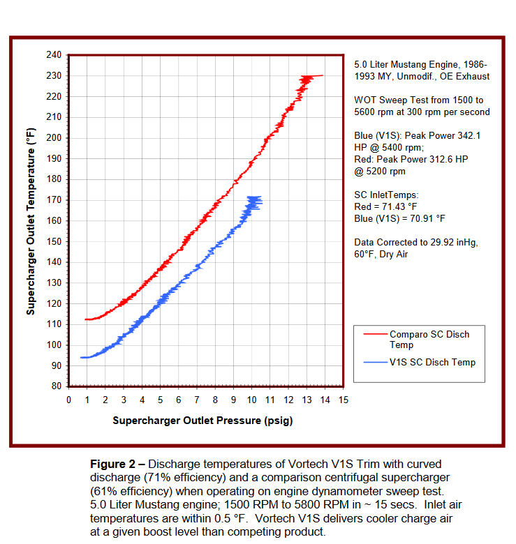 Supercharger Testing and Compressor Efficiency | Vortech Superchargers