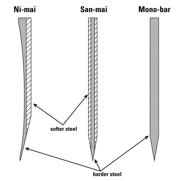Diagram of San-mai, Nai-mai and Mono Construction