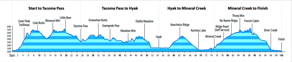 Cascade Crest 100 Elevation Chart