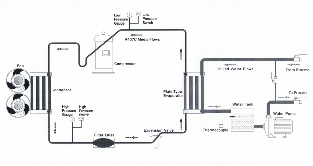 5 Ton Air-Cooled Chiller Water Cooled Chiller Schematic Diagram on