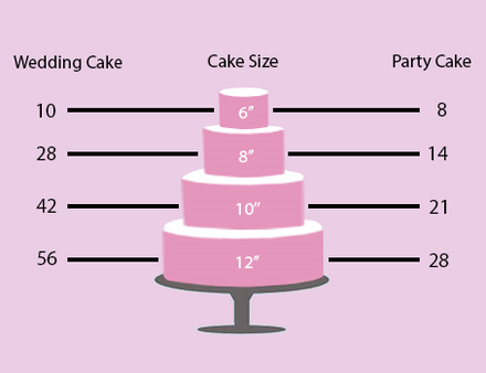 What size cake do I need?!