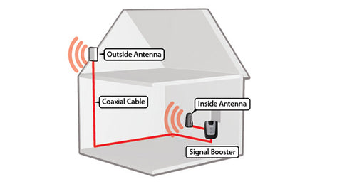 WeBoost 3G Home Kit