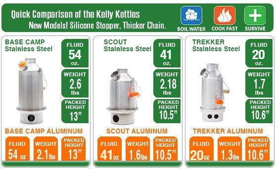 Kelly Kettle - Ultimate Stainless Steel Scout Kit
