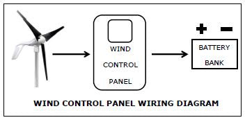 Primus Wind Power Air 40 + Control Panel