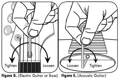 Tightening and Loosening Truss Rod Diagram