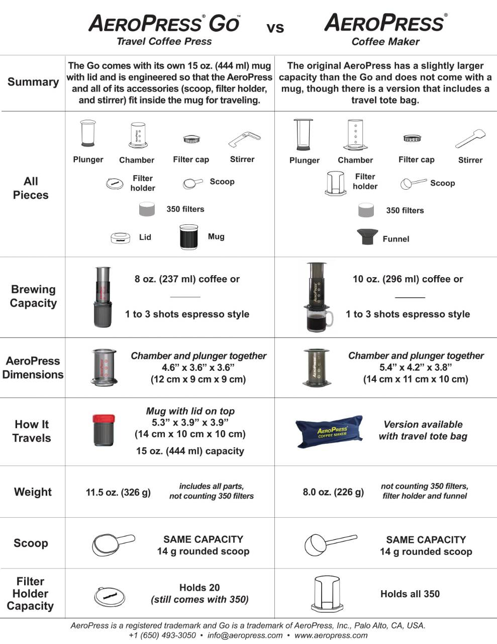 Aeropress vs Aeropress Go