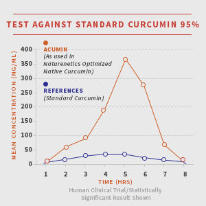 Naturenetics Optimized Native Curcumin 10X Better Absorption vs 95 Curcumin Acumin