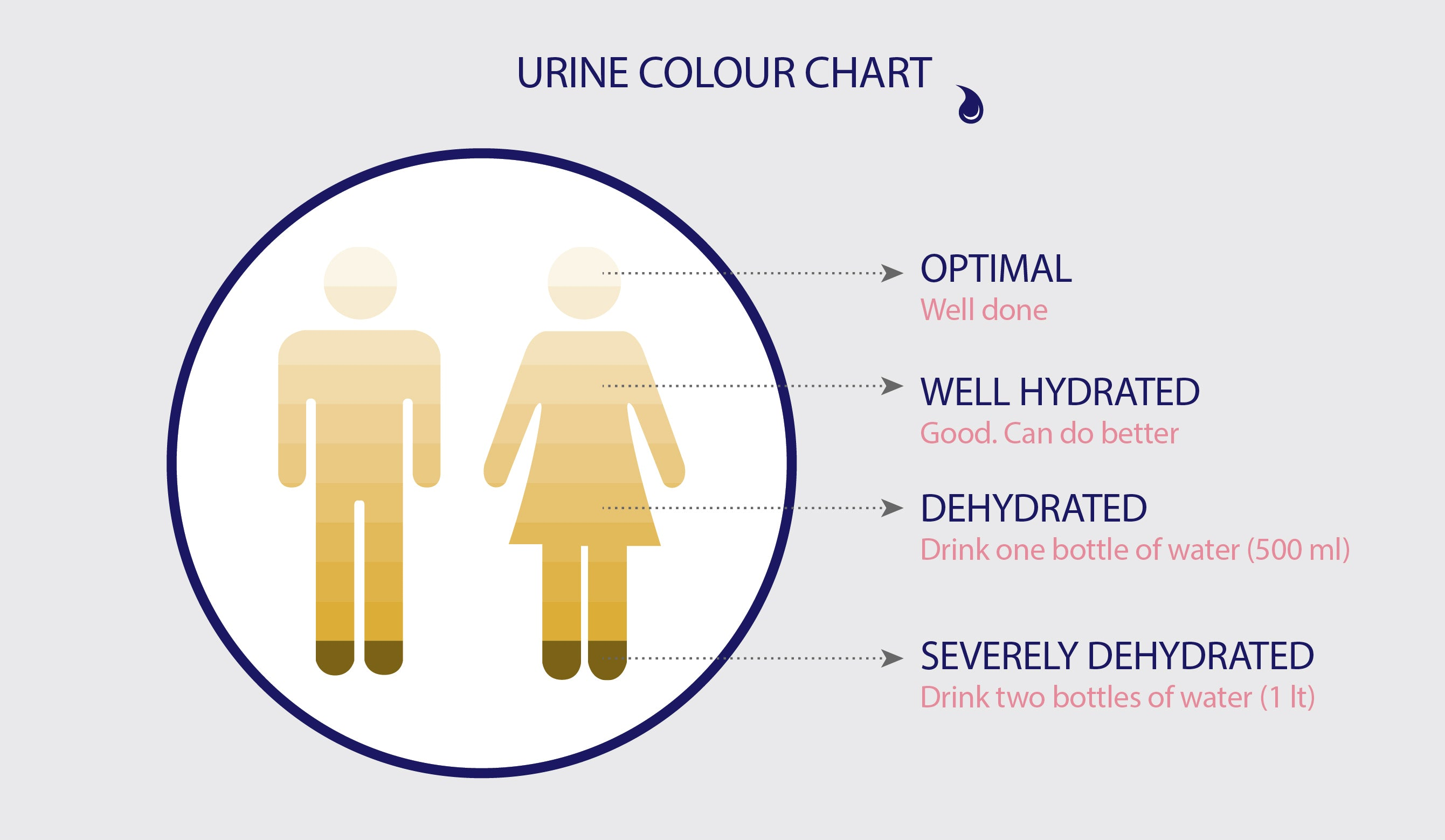 Dark yellow urine could mean you are severely dehydrated