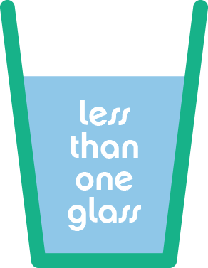 Less than one glass; diagram
