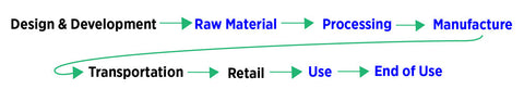 clothing supply chain process