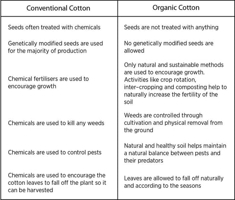 organic conventional cotton pro con table