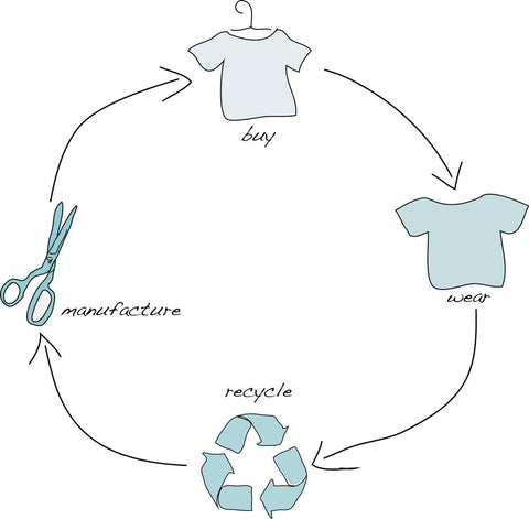 fashion clothing lifecycle recycle circular cradle to cradle