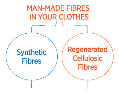 man-made fibres clothing synthetic regenerated cellulosic fabrics list