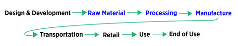 clothing supply chain journey