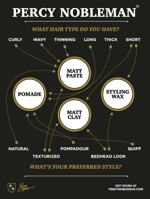 Mens Hair Styling Products Best Code Of Practice Percy Nobleman