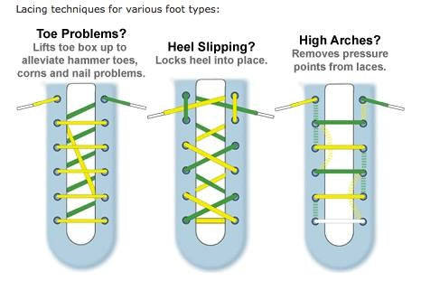 Basic Lacing Techniques