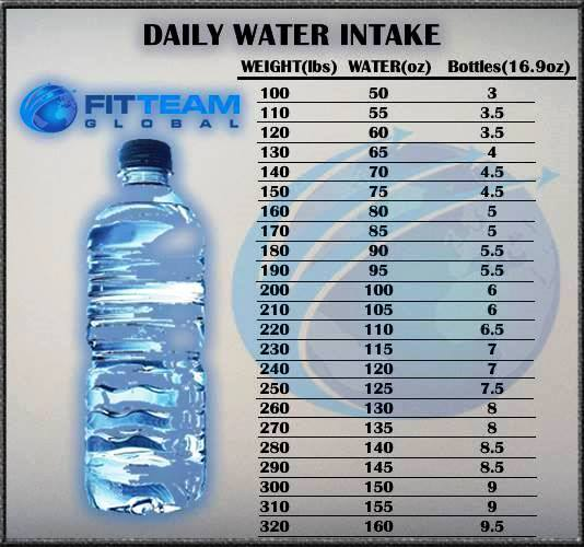 Fitteam Fit Water Intake Chart By Weight Fitteam Weight Loss