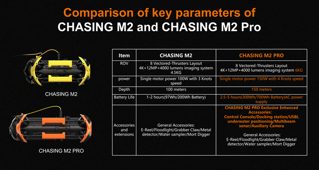 Chasing M2 Pro with 200m tether+ 300Wh+128G SD Card+ Exclusive Hard Case
