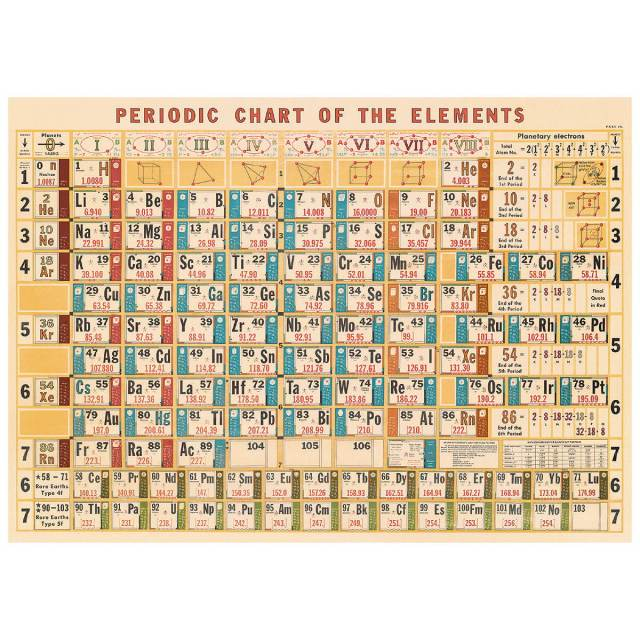 Periodic table of elements vintage chart poster print - Six