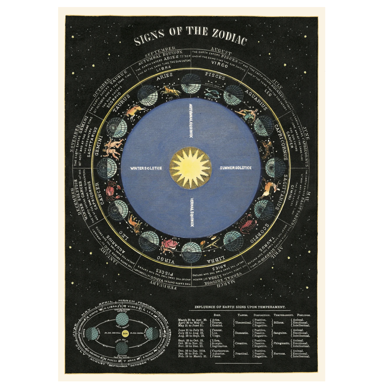 Signs of the Zodiac / star signs vintage chart poster print