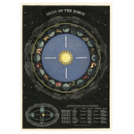 Load image into Gallery viewer, Signs of the Zodiac / star signs vintage chart poster print