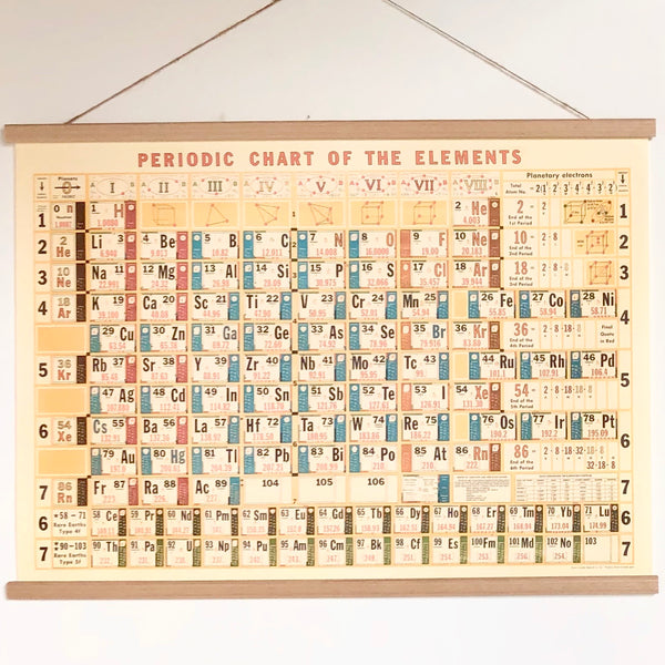 Periodic table of elements vintage chart poster print
