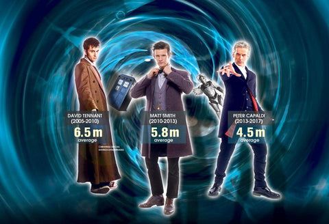 Dr. Who falling ratings