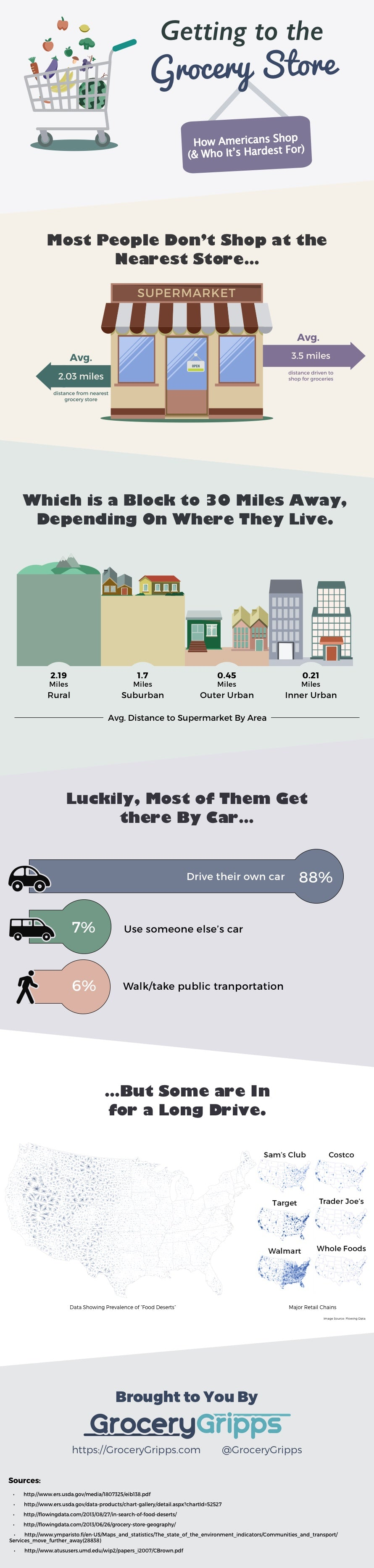 Getting to the Grocery Store (Infographic)