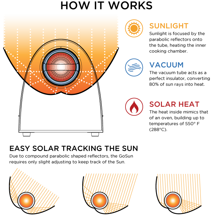 GoSun Grill Solar Stove Cooker How It Works