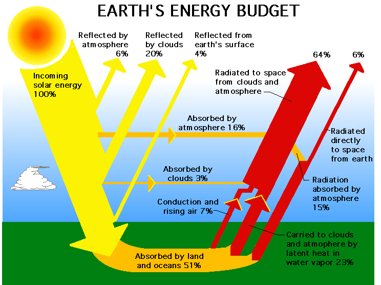 Earth's energy budget via NASA