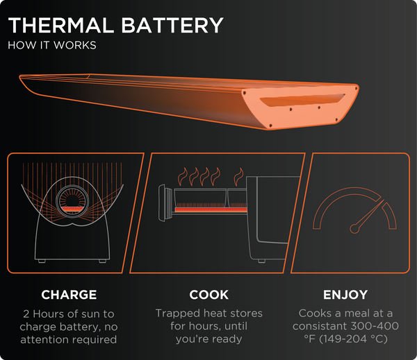 Thermal Battery Explanation for Solar Oven - GoSun Stove