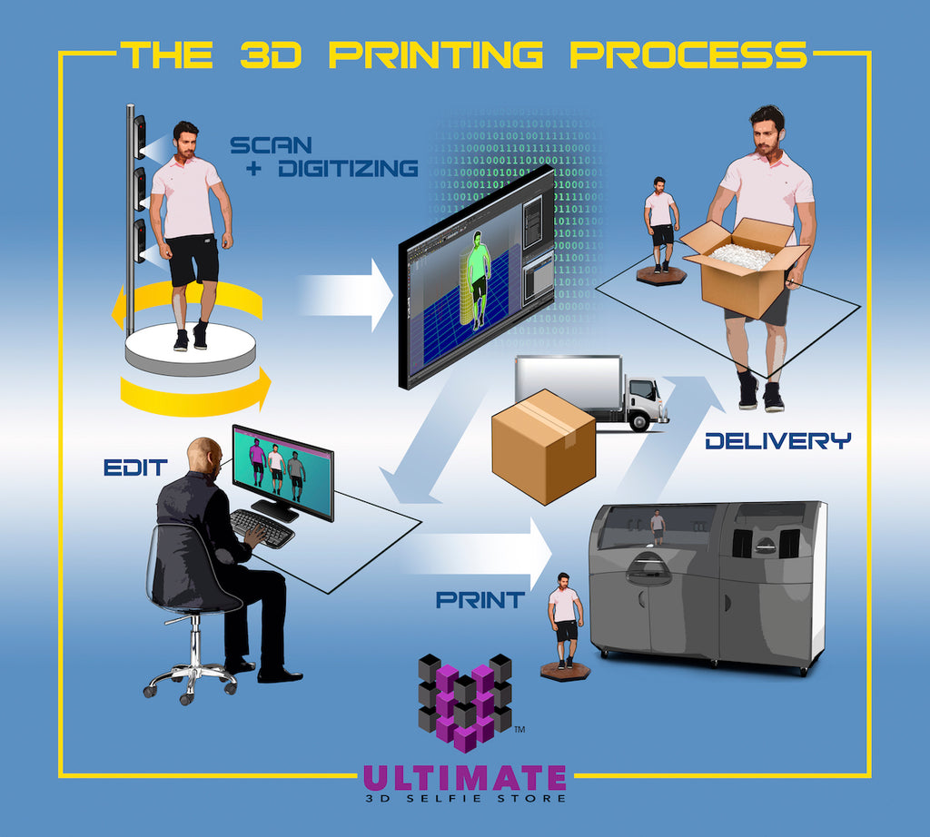 The Process - Ultimate 3D Selfie Store