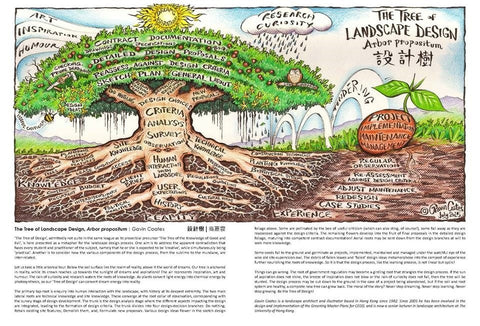 THE TREE OF LANDSCAPE DESIGN